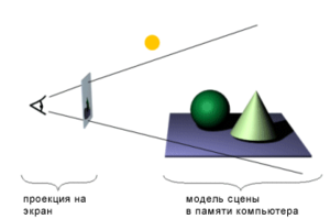 http://upload.wikimedia.org/wikipedia/ru/thumb/8/8d/3dgraphics.png/300px-3dgraphics.png