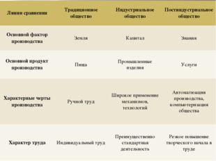 Линии сравнения Традиционное общество Индустриальное общество Постиндустриаль