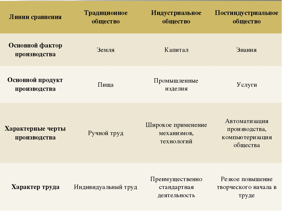 Линии сравнения Традиционное общество Индустриальное общество Постиндустриаль...