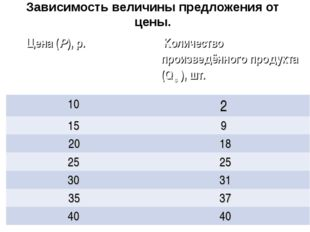 Зависимость величины предложения от цены. Цена (Р), р.  Количество произведё