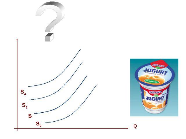 S Q Определите и отразите на графике как повлияют на положение кривой предлож...