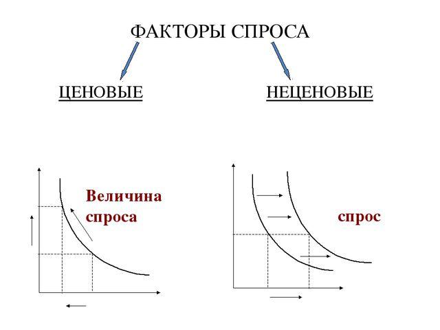 ФАКТОРЫ СПРОСА ЦЕНОВЫЕ НЕЦЕНОВЫЕ Изменяется цена Р ≠ const Цена не измен...