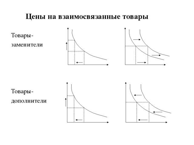 Цены на взаимосвязанные товары Товары- заменители Товары- дополнители