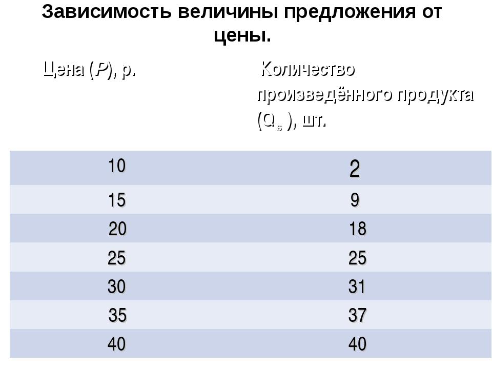 Зависимость величины предложения от цены. Цена (Р), р.  Количество произведё...