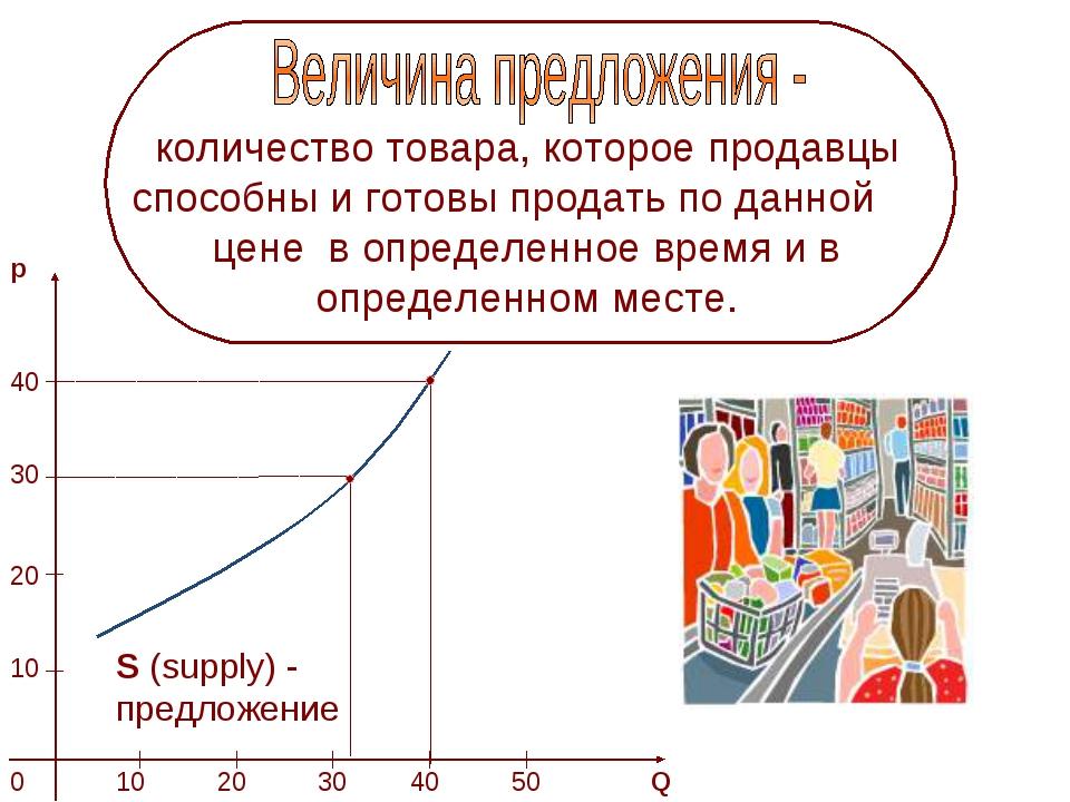 количество товара, которое продавцы способны и готовы продать по данной цене...