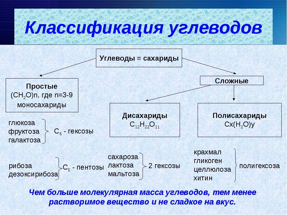 Углеводы = сахариды Простые (СН2О)n, где n=3-9 моносахариды Сложные Дисахар...
