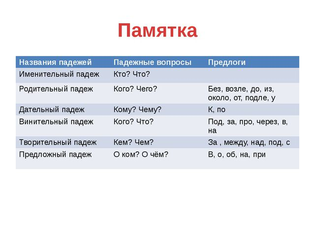 Памятка Названияпадежей Падежныевопросы Предлоги Именительный падеж Кто? Что?...