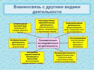 Познавательно-исследовательская деятельность Изобразительная деятельность (фи