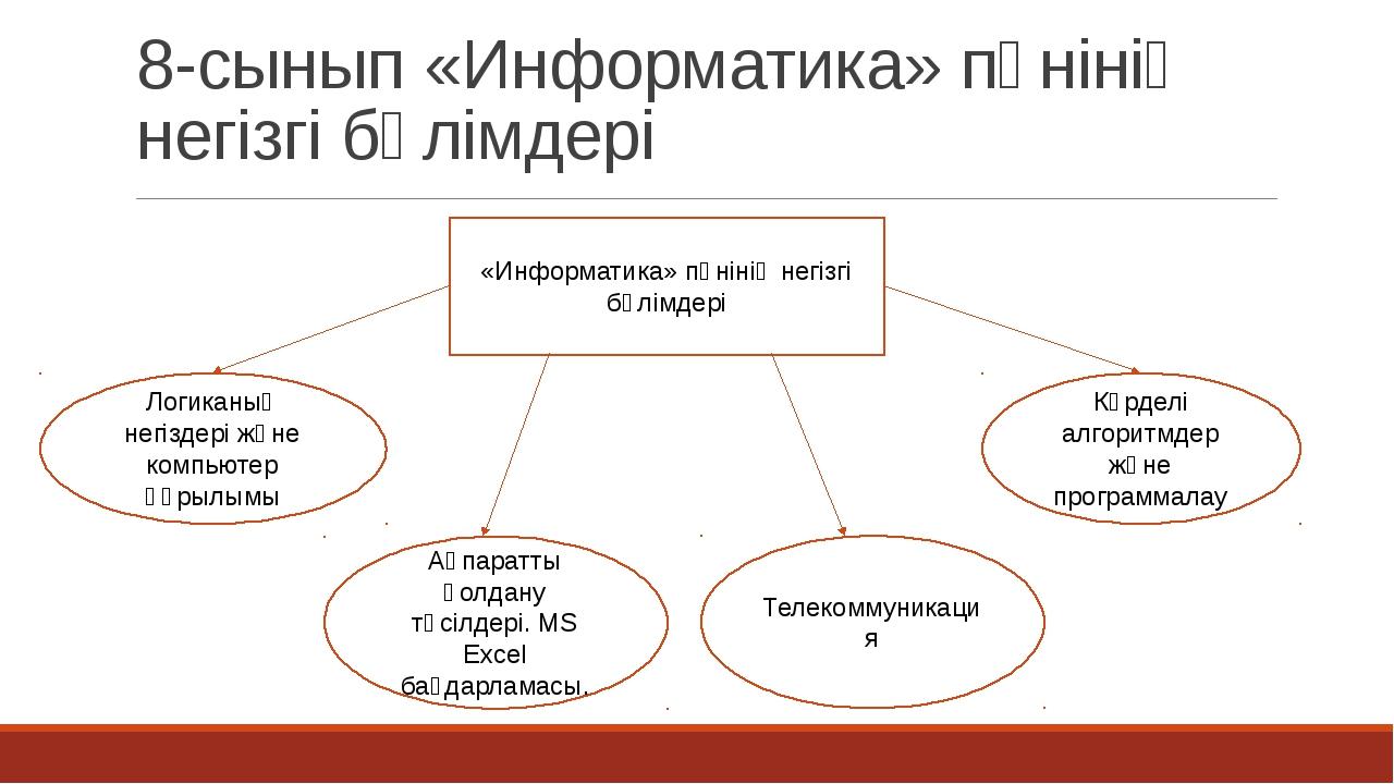 8-сынып «Информатика» пәнінің негізгі бөлімдері «Информатика» пәнінің негізгі...