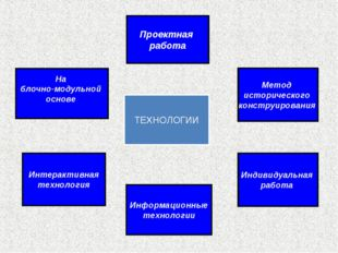 ТЕХНОЛОГИИ На блочно-модульной основе Интерактивная технология Информационные