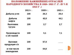 ПОЛОЖЕНИЕ ВАЖНЕЙШИХ ОТРАСЛЕЙ НАРОДНОГО ХОЗЯЙСТВА В 1920- 1921 Г .Г. (В % К 19