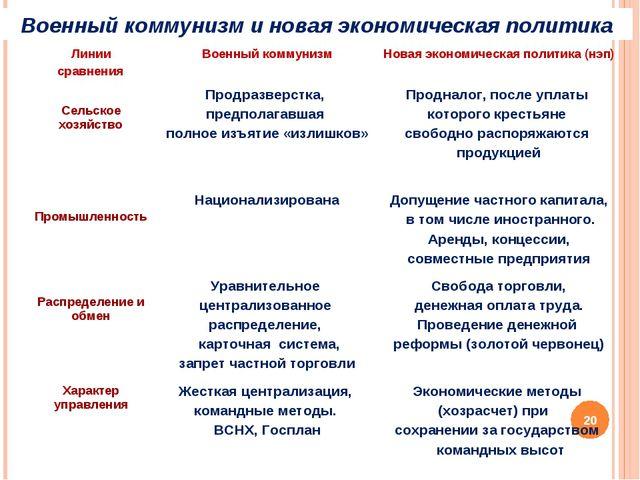 Военный коммунизм и новая экономическая политика * Линии сравненияВоенный ко...