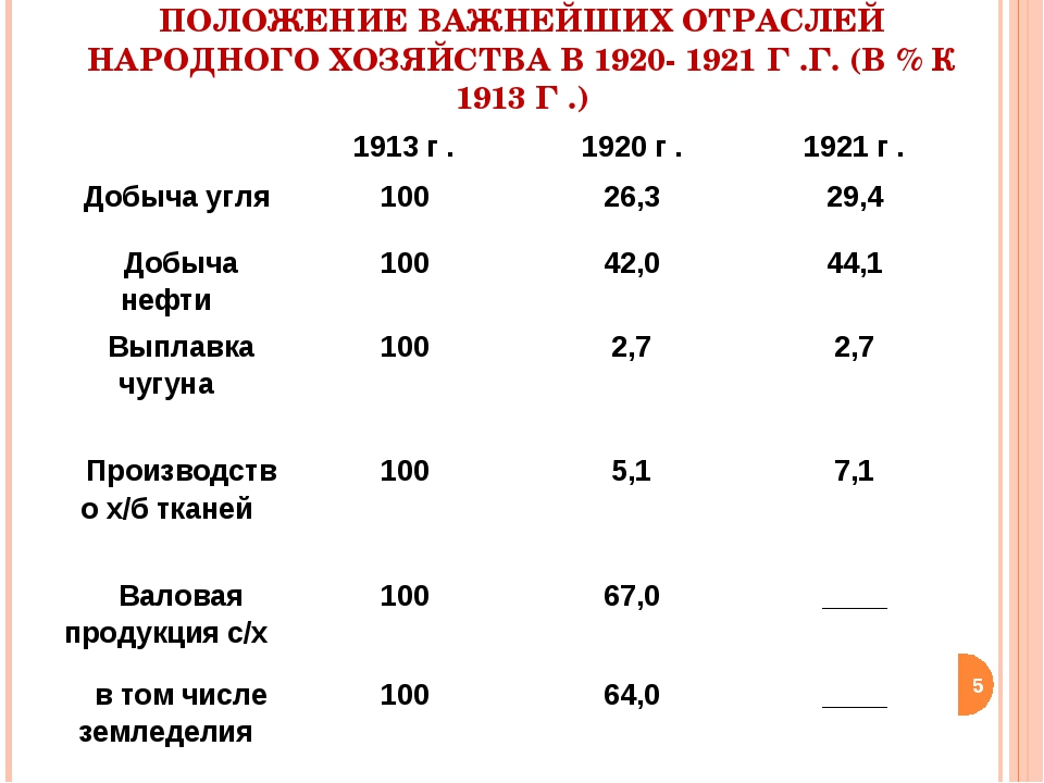 ПОЛОЖЕНИЕ ВАЖНЕЙШИХ ОТРАСЛЕЙ НАРОДНОГО ХОЗЯЙСТВА В 1920- 1921 Г .Г. (В % К 19...