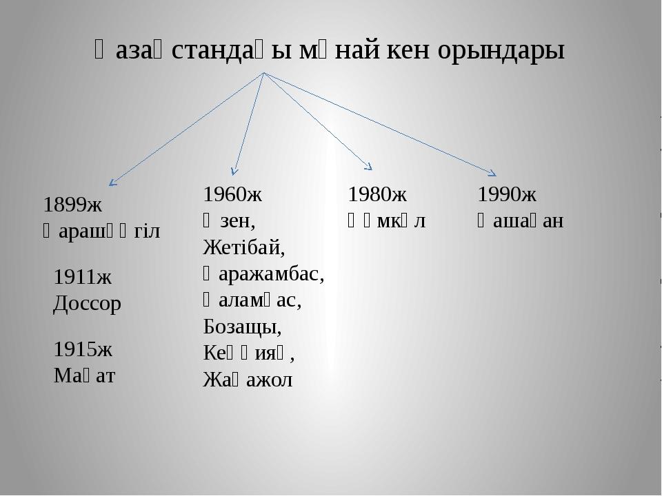 Қазақстандағы мұнай кен орындары 1911ж Доссор 1960ж Өзен, Жетібай, Қаражамбас...