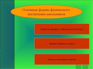 Основные формы физического воспитания школьников Уроки по предмету «Физическа