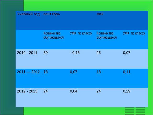 Учебный годсентябрьмай Количество обучающихсяУФК по классуКоличество о...
