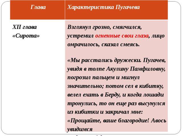 Глава Характеристика Пугачева XII глава «Сирота» Взглянул грозно, смягчился,...