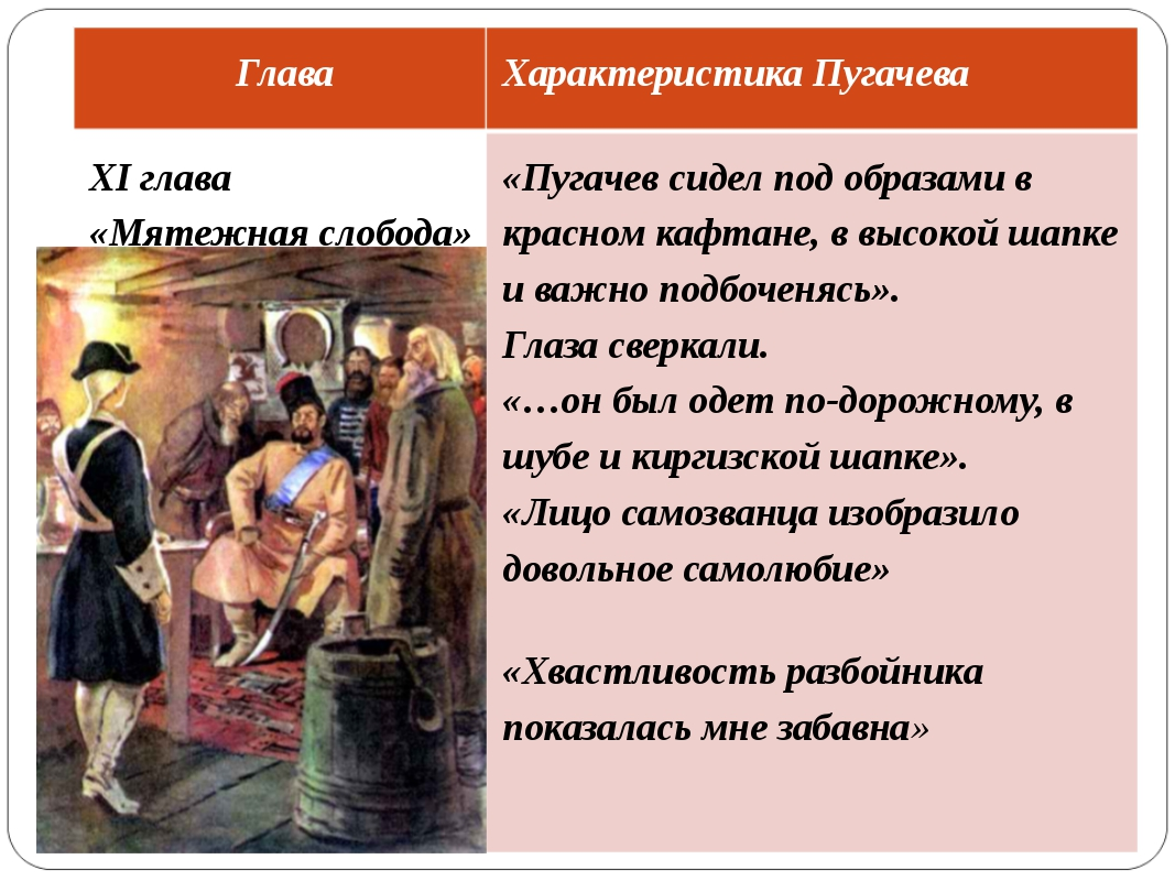 Глава Характеристика Пугачева XI глава «Мятежная слобода» «Пугачев сидел под...