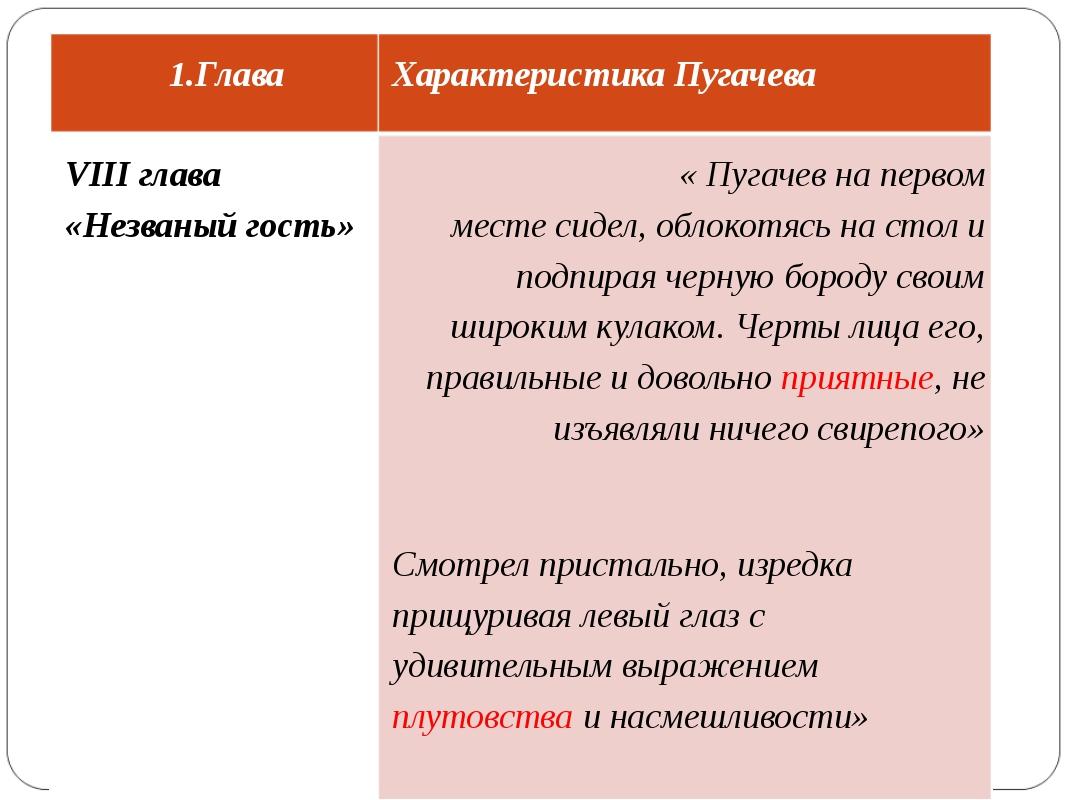 Глава Характеристика Пугачева VIII глава «Незваный гость» « Пугачев на первом...