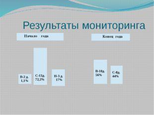 Результаты мониторинга В-2 д. 1,1% С-13д. 72,2% Н-3 д. 17% Начало года Конец