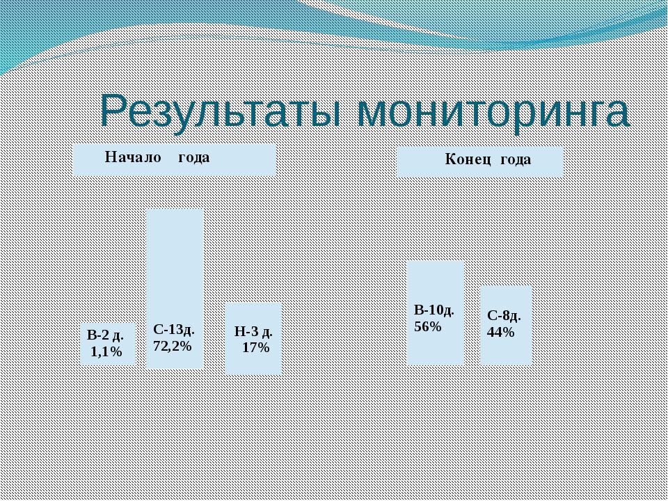 Результаты мониторинга В-2 д. 1,1% С-13д. 72,2% Н-3 д. 17% Начало года Конец...