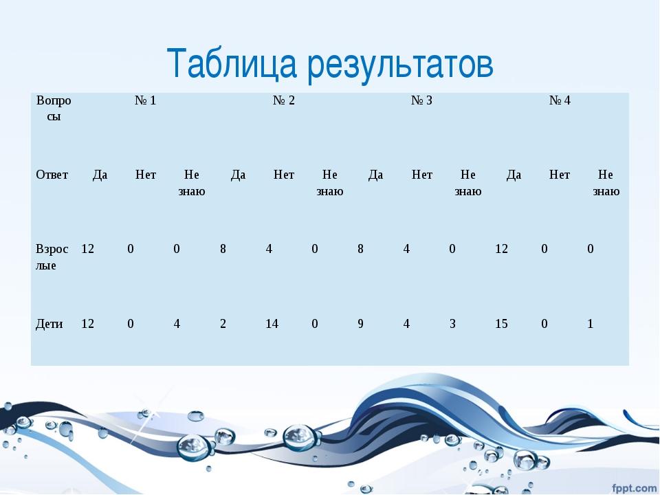 Таблица результатов Вопросы № 1 № 2 № 3 № 4 Ответ Да Нет Не знаю Да Нет Не зн...