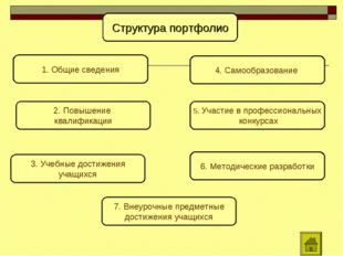 Структура портфолио 1. Общие сведения 2. Повышение квалификации 4. Самообразо