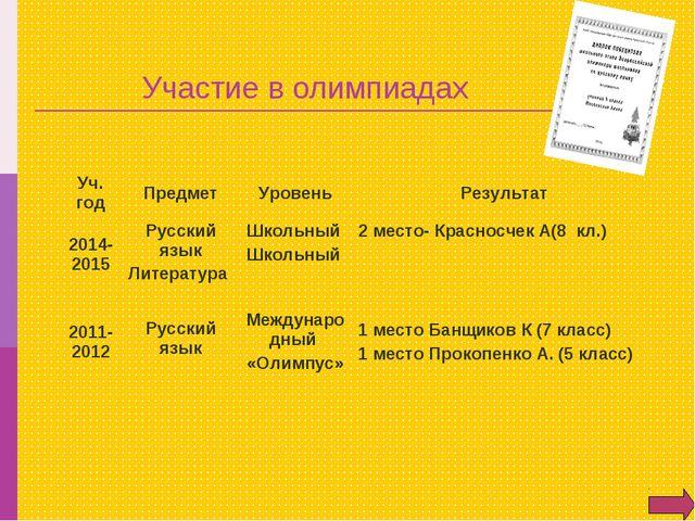 Участие в олимпиадах Уч. годПредметУровеньРезультат 2014-2015Русский язык...