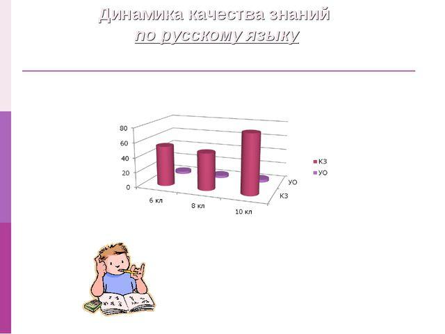 Динамика качества знаний по русскому языку