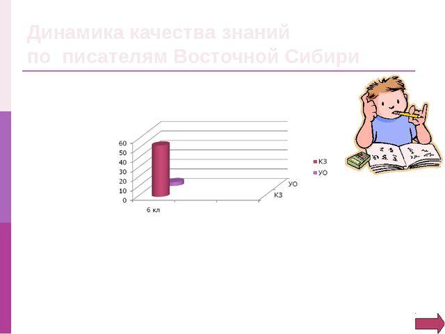 Динамика качества знаний по писателям Восточной Сибири