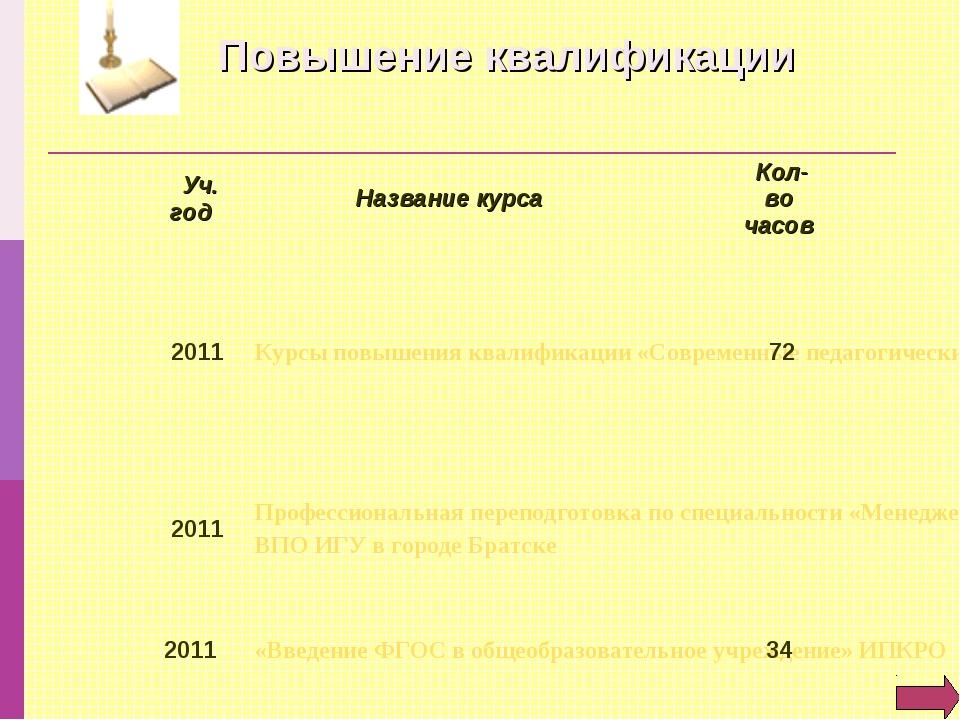 Повышение квалификации Уч. год Название курса  Кол-во часов 2011Курсы повы...