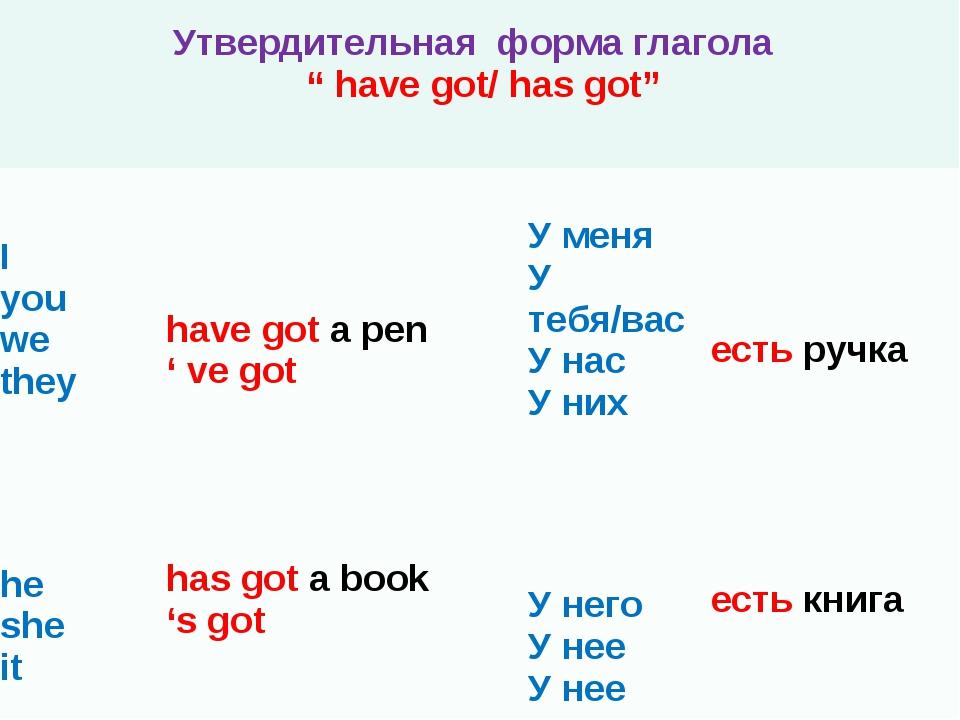 "Утвердительнаяформа глагола "" have got/ has got"" I you we they have gota pen..."