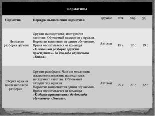 нормативы Норматив Порядок выполнения норматива оружие отл. хор. уд. Неполная