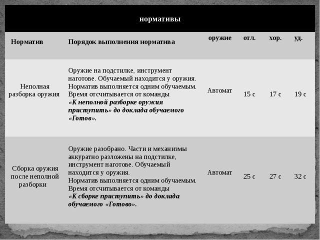 нормативы Норматив Порядок выполнения норматива оружие отл. хор. уд. Неполная...
