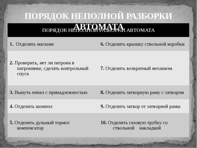 ПОРЯДОК НЕПОЛНОЙ РАЗБОРКИ АВТОМАТА ПОРЯДОК НЕПОЛНОЙ РАЗБОРКИ АВТОМАТА 1.Отдел...