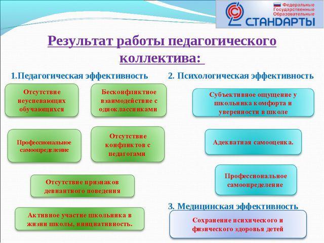 Результат работы педагогического коллектива: 1.Педагогическая эффективность 2...