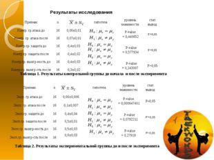 Результаты исследования Таблица 1. Результаты контрольной группы до начала и
