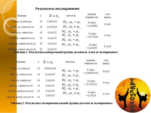Результаты исследования Таблица 1. Результаты контрольной группы до начала и...