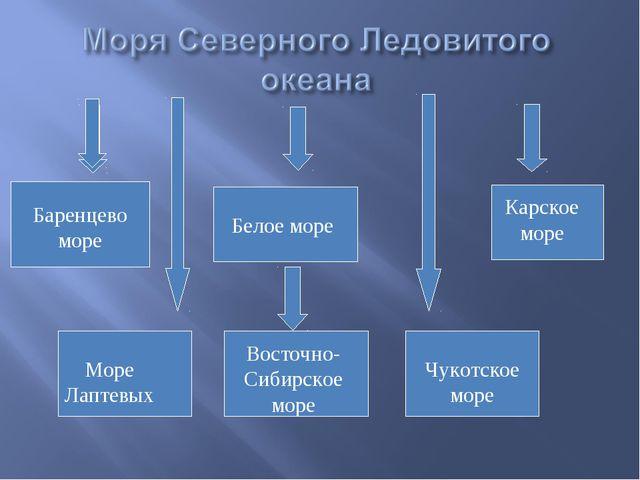 Баренцево море Белое море Карское море Море Лаптевых Восточно-Сибирское море...