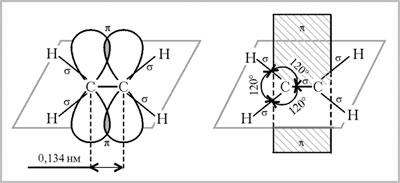 Схема образования пи-связи в молекуле этилена