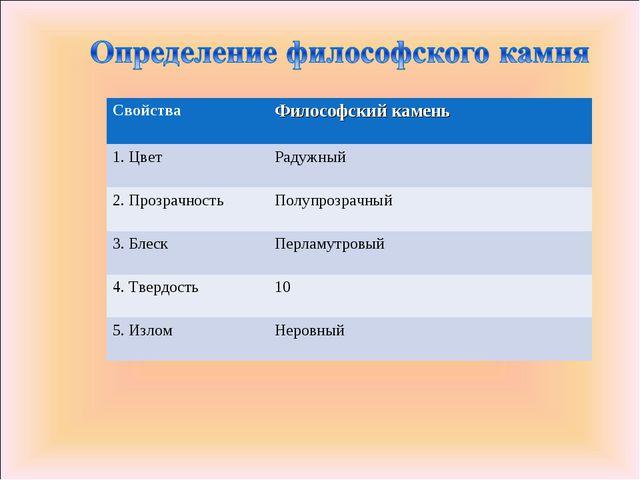 СвойстваФилософский камень 1. ЦветРадужный 2. ПрозрачностьПолупрозрачный 3...