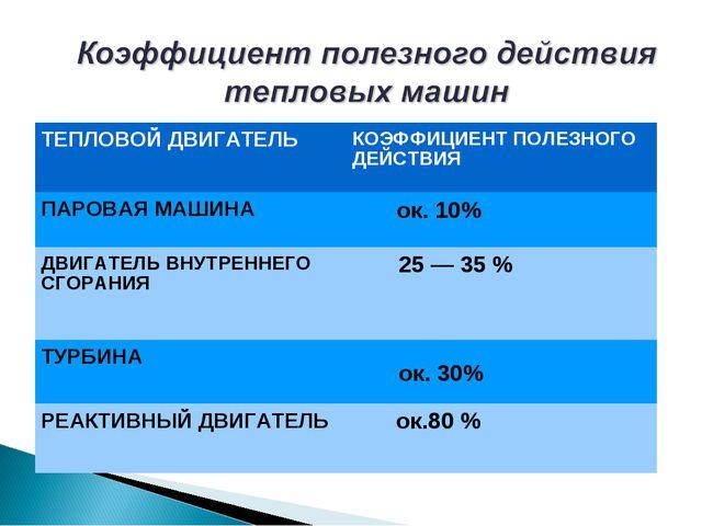 ТЕПЛОВОЙ ДВИГАТЕЛЬКОЭФФИЦИЕНТ ПОЛЕЗНОГО ДЕЙСТВИЯ ПАРОВАЯ МАШИНА ок. 10% ДВИ...
