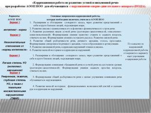«Коррекционная работа по развитию устной и письменной речи» при разработке АО