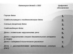 Категория детейс ОВЗ Цифровое обозначение Глухие дети 1. Слабослышащиеипоздно