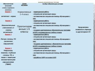 ВАРИАНТЫ ОБРАЗОВАТЕЛЬНЫХ ПРОГРАММ Образовательнаяпрограмма\ степень сохраннос