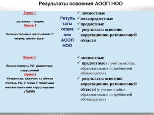 Результаты освоения АООП НОО Вариант 1 интеллект - норма Результаты освоения