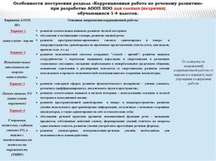 Варианты АООП НО Основные направления коррекционнойработы Вариант 1  инте