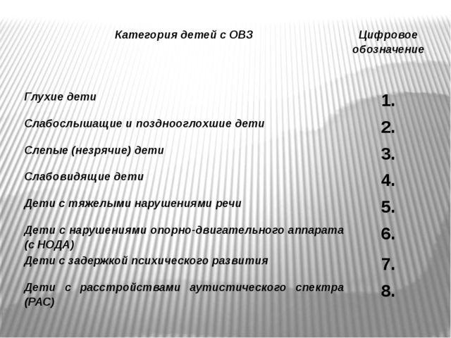 Категория детейс ОВЗ Цифровое обозначение Глухие дети 1. Слабослышащиеипоздно...