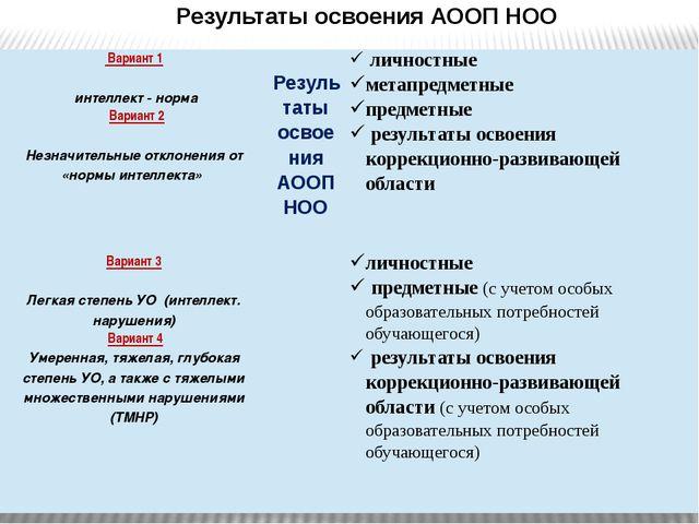 Результаты освоения АООП НОО Вариант 1 интеллект - норма Результаты освоения...
