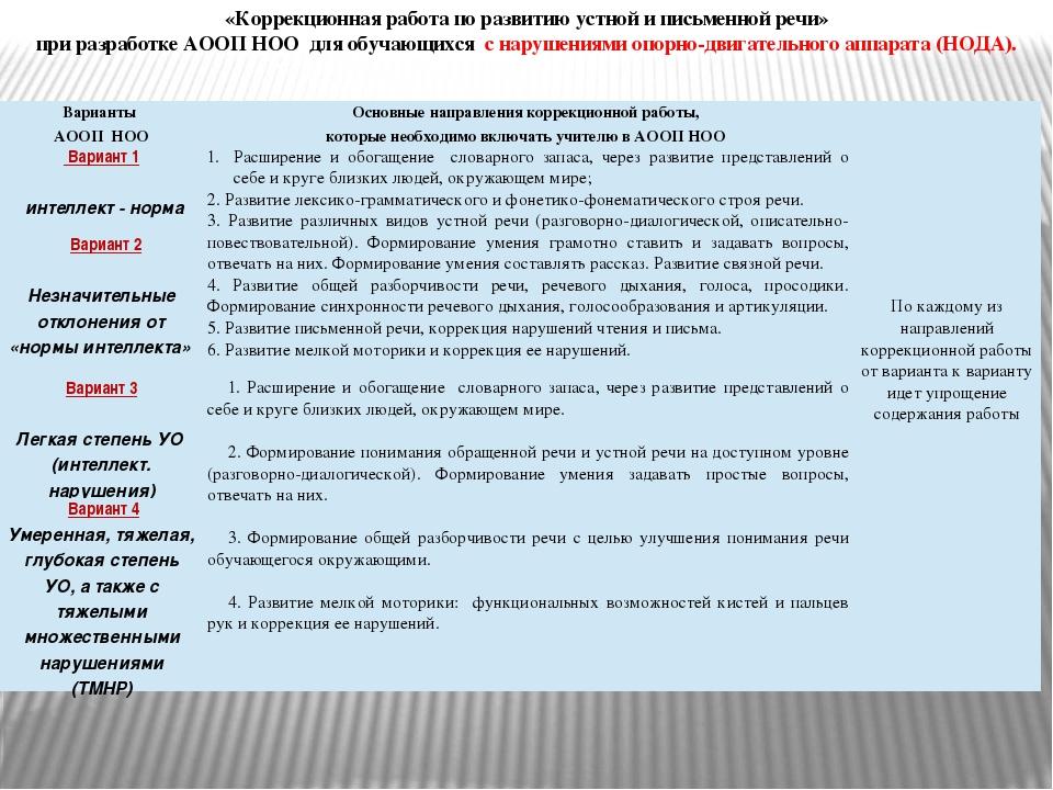 «Коррекционная работа по развитию устной и письменной речи» при разработке АО...